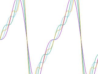 Oberwellen und Fourier